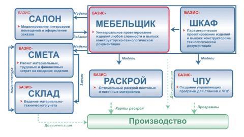 Структура системы БАЗИС